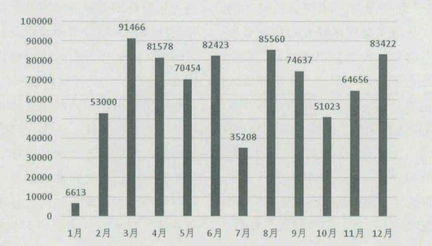 夏季电动餐桌价格销量统计分析